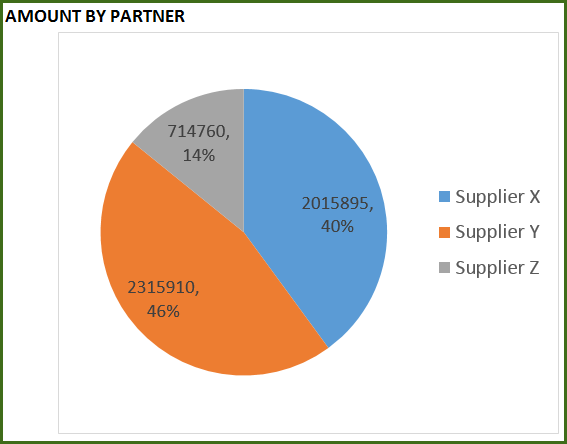 Inventory and Sales Manager - Report - Amount by Partner
