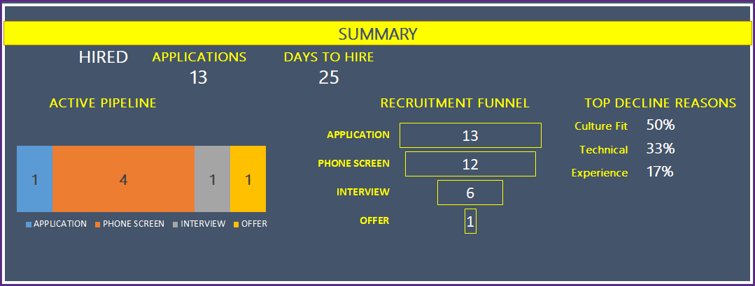 Recruitment Dashboard Report - Summary after Hiring