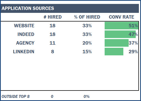 Measuring Job Application Sources - Hired & Conversion Rate