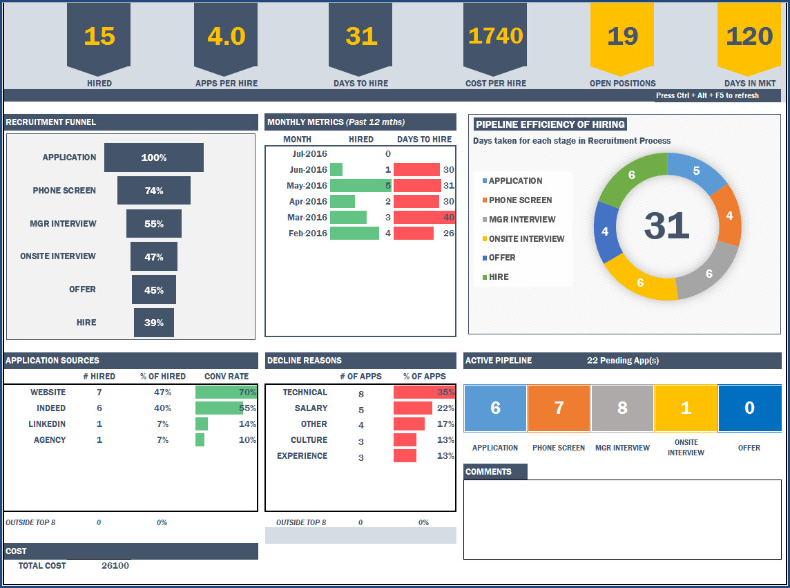 Ediblewildsus  Personable Recruitment Manager Excel Template Hr Dashboard Template For Hiring With Remarkable Hr Recruitment Dashboard  Excel Template With Beauteous Excel  Data Analysis Toolpak Also Takasago Excel Rim In Addition Excel Sheet Formula And Survival Curve Excel As Well As Excel Time Add Additionally Excel Comma Separated From Indzaracom With Ediblewildsus  Remarkable Recruitment Manager Excel Template Hr Dashboard Template For Hiring With Beauteous Hr Recruitment Dashboard  Excel Template And Personable Excel  Data Analysis Toolpak Also Takasago Excel Rim In Addition Excel Sheet Formula From Indzaracom