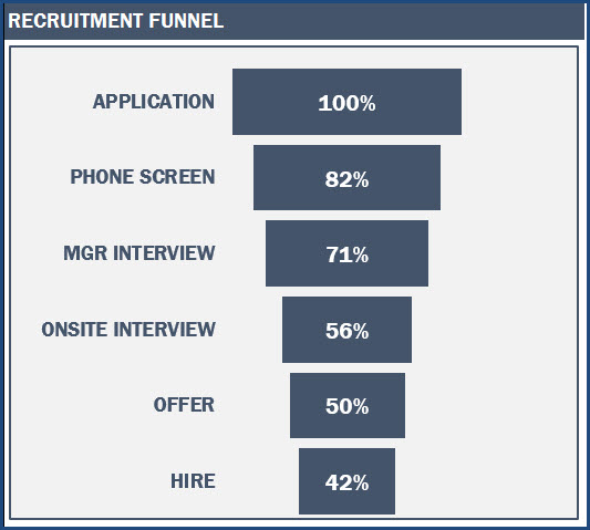Recruitment Funnel (up to 6 stages)