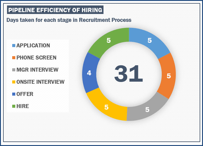 Recruitment Pipeline Efficiency - Time Spent in each recruiting stage