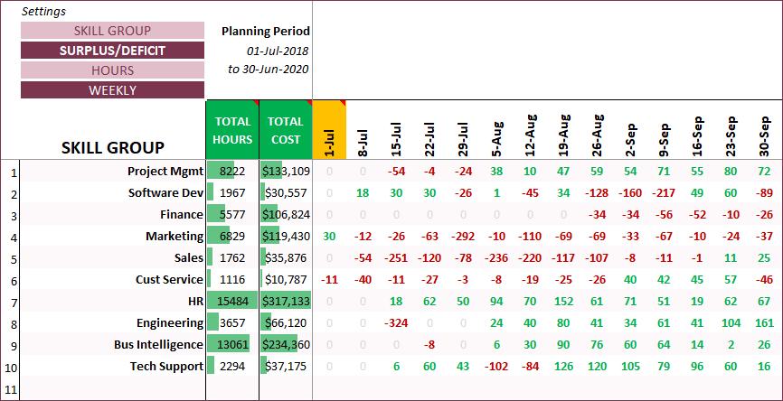 Resource Capacity Planner Excel Template