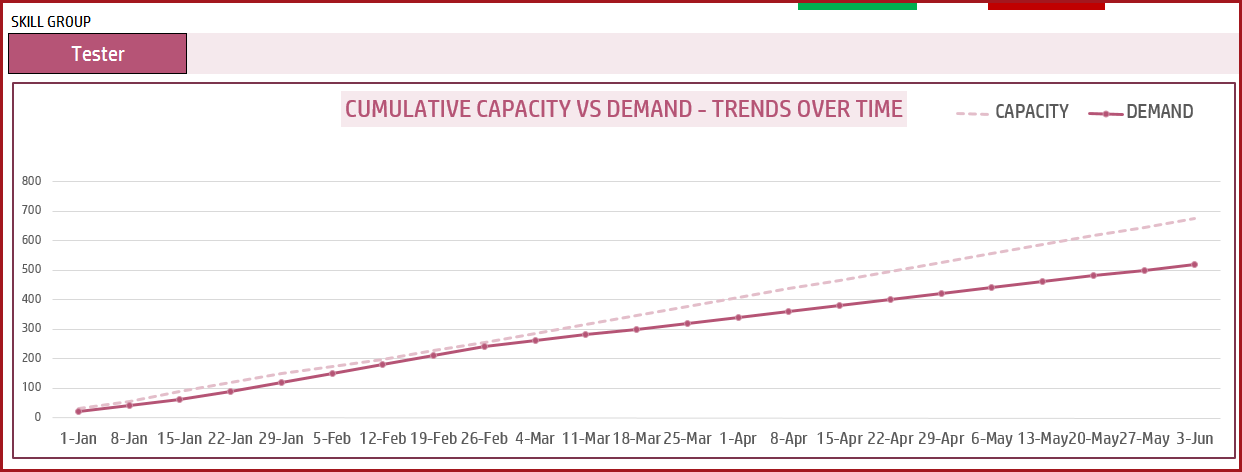 Ediblewildsus  Terrific Resource Capacity Planner  Excel Capacity Planning Template With Likable Capacity Planner  Cumulative Capacity Vs Demand  Trend Chart With Astonishing Mr Excel Also What Does Mean In Excel In Addition Multiply In Excel And Pivot Table Excel  As Well As If Formula Excel Additionally Formulas In Excel From Indzaracom With Ediblewildsus  Likable Resource Capacity Planner  Excel Capacity Planning Template With Astonishing Capacity Planner  Cumulative Capacity Vs Demand  Trend Chart And Terrific Mr Excel Also What Does Mean In Excel In Addition Multiply In Excel From Indzaracom