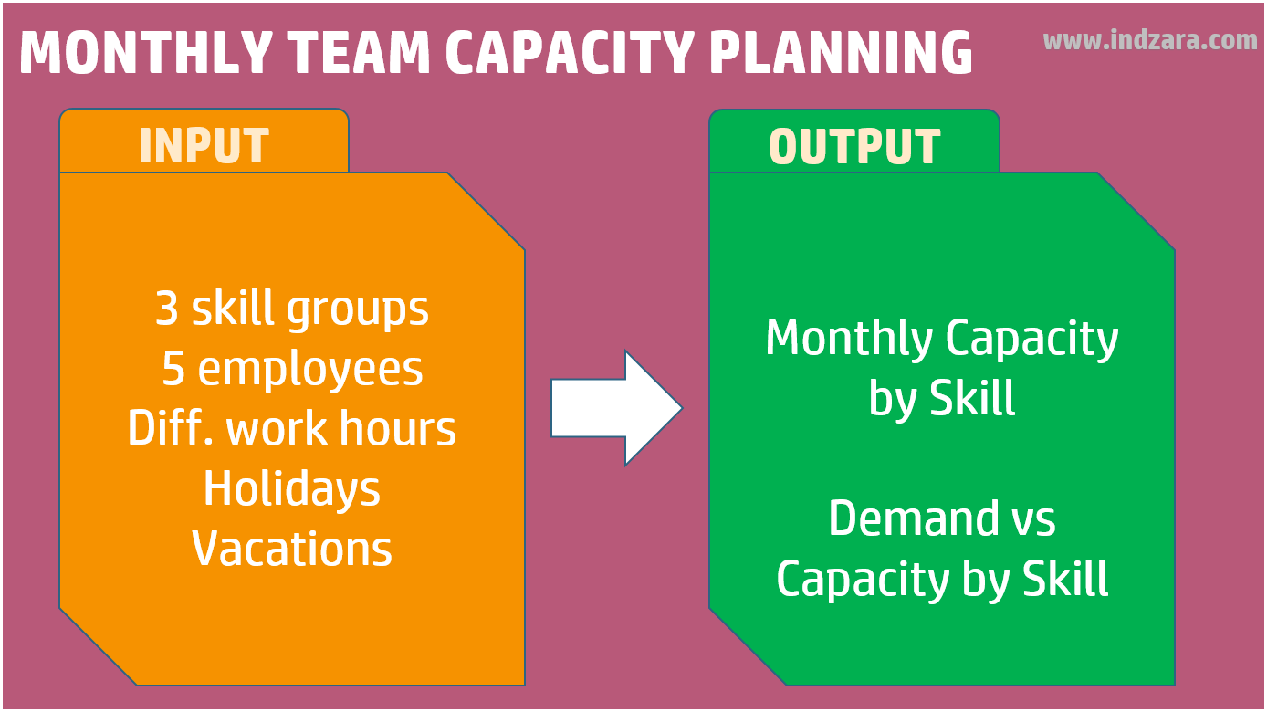 Resource Capacity Planner Excel Template - Monthly Team Capacity Planning
