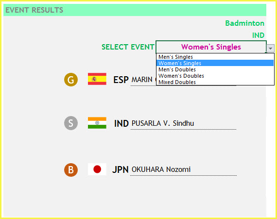 Choose Event for Results - Badminton- Women Singles - Normal Results - Drop Down