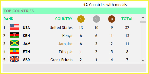 Sports View - Top Countries with Medal Tally in Athletics Sport - 2016 Olympics