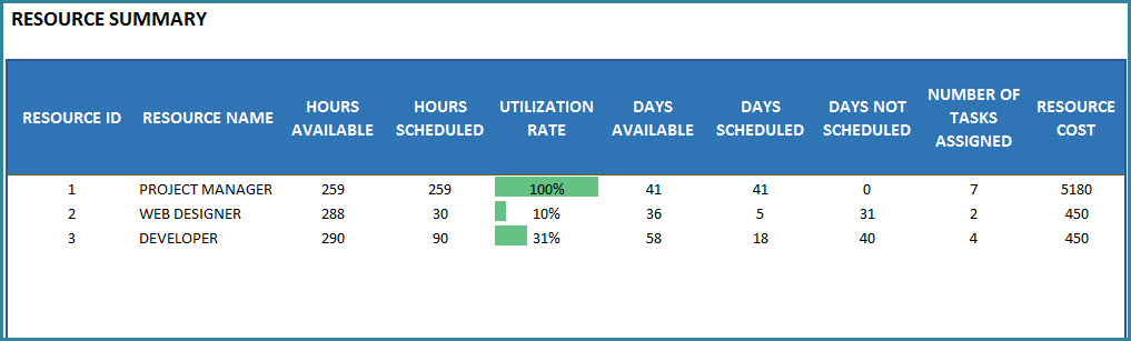 Resource Summary Report with Resource Utilization Rate and Resource Cost