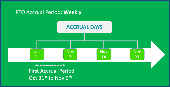 Weekly PTO Accrual Scenario Illustration