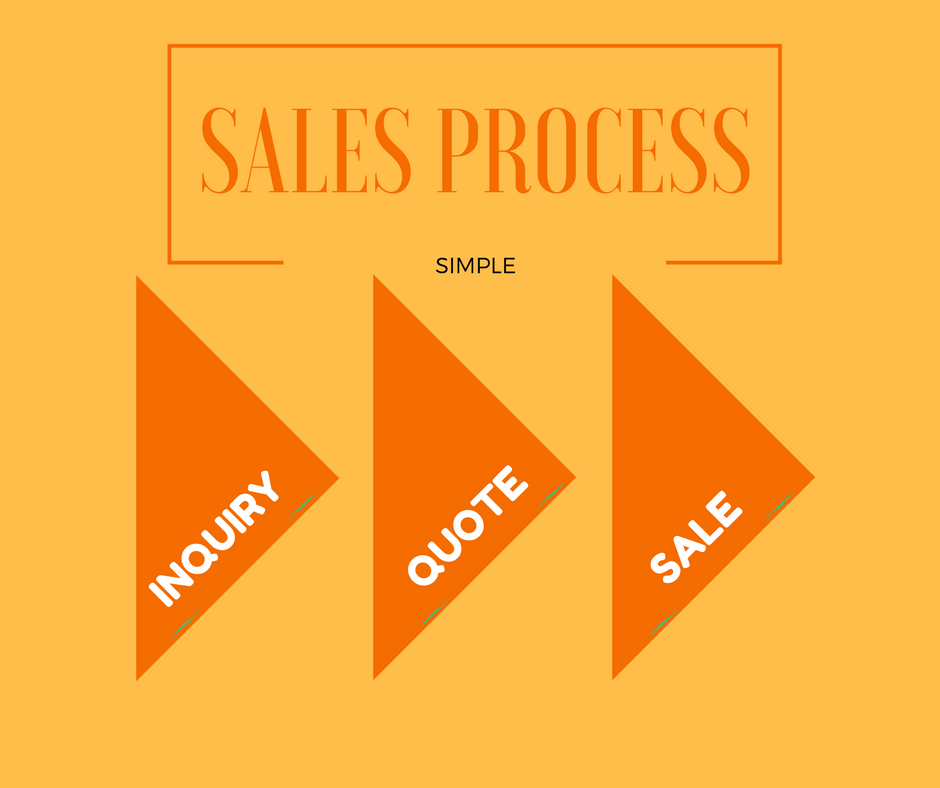 Simple Sales Process - Inquiry - Quote - Sale