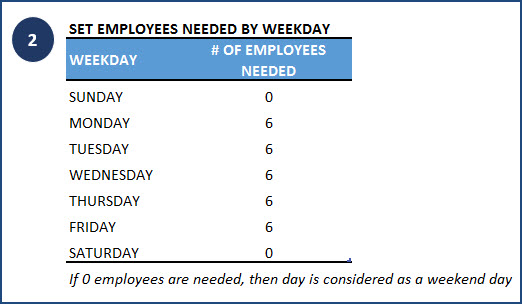 Set Number of Employees needed per weekday