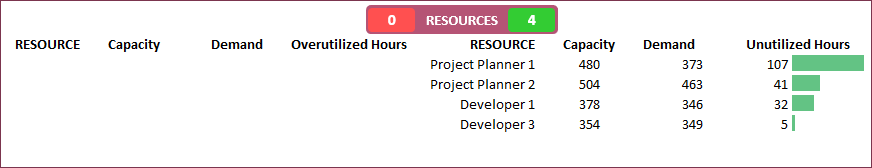 All projects - Resource - Capacity vs Demand - Final
