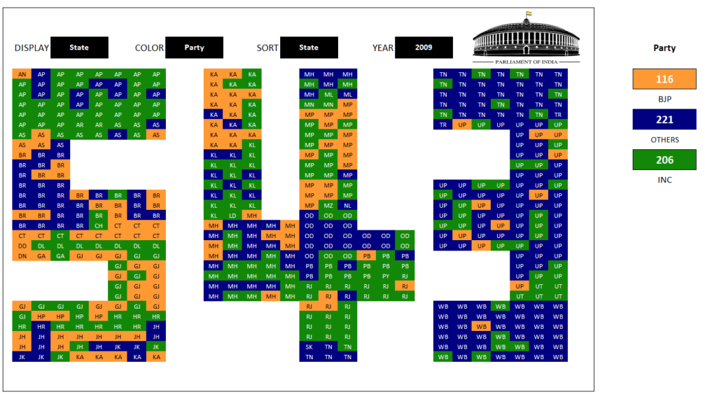 2009 Lok Sabha - Display State - Color by Party