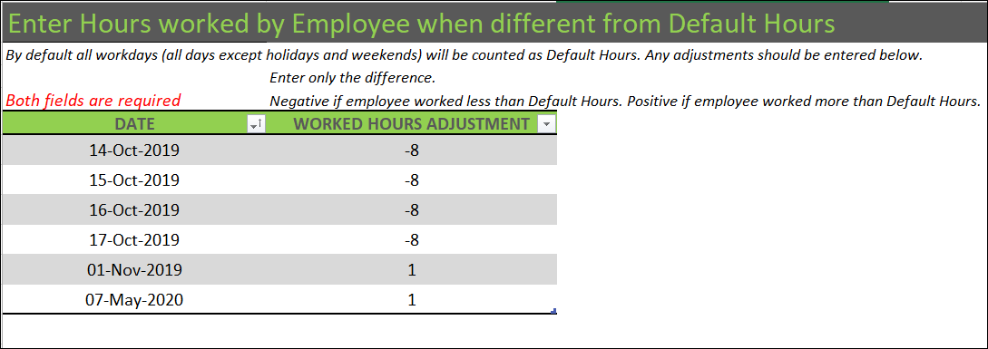 Enter Hours Worked by Employee