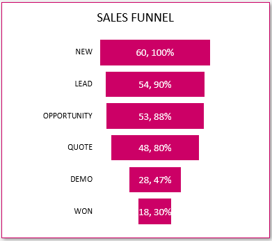 Sales Funnel (Pipeline)