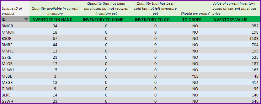 Inventory levels of each product in Products table